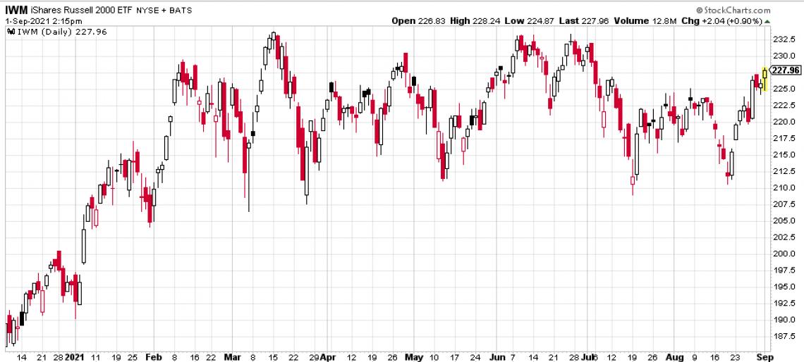 IWM, Small-cap index fund chart
