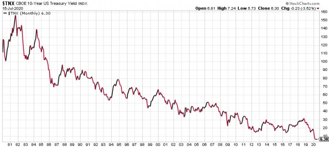 10 Year Treasury rates since 1980