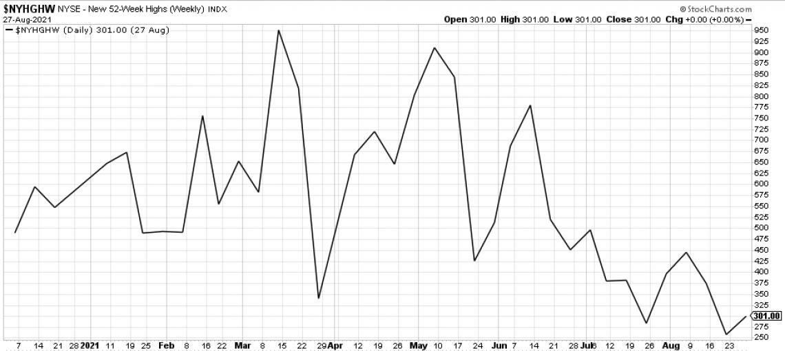 New NYSE 52 week highs