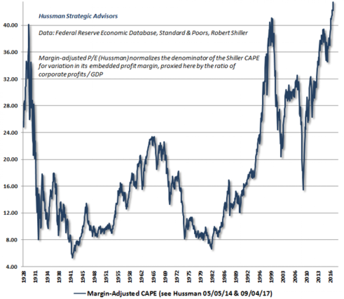 Hussman Funds Equity Market Valuation