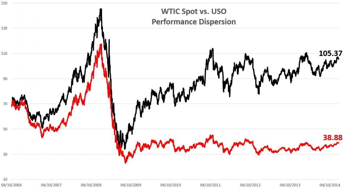 USO dismal performance