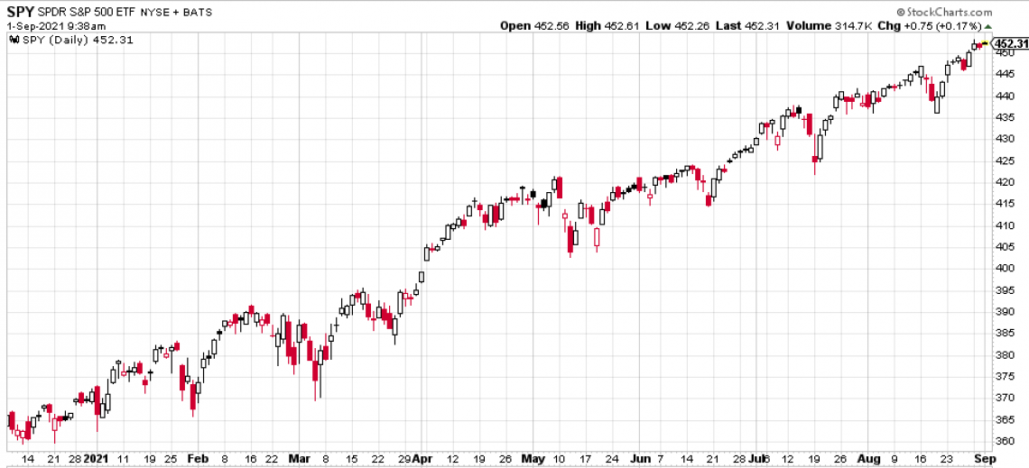 Current Chart of the S&P 500