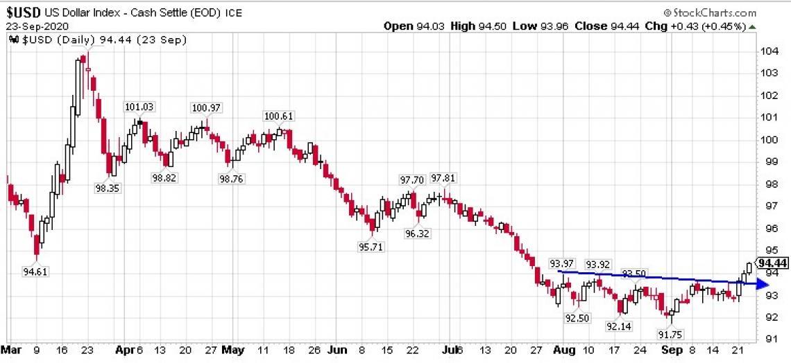 US Dollar charts of 09/24/2020