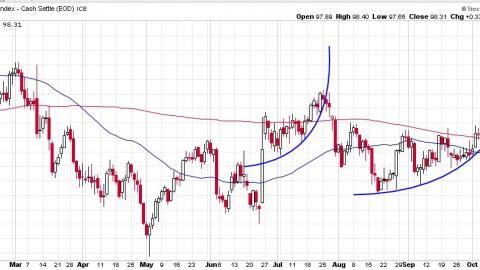 Image of the USD chart showing a parabolic rise