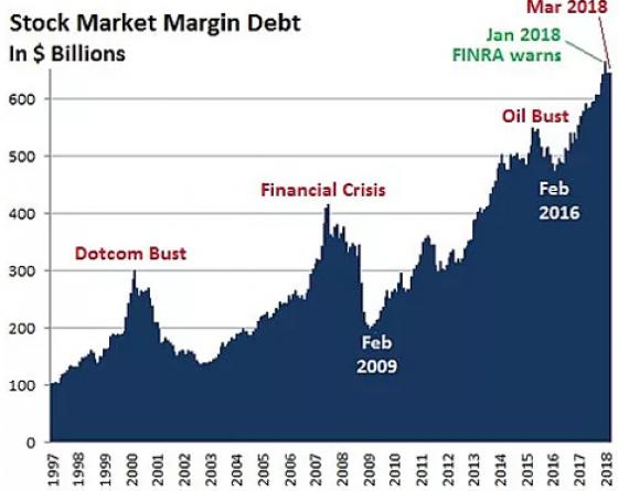 Stock Market Leverage Chart