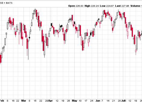 Russell 2000 index fund chart
